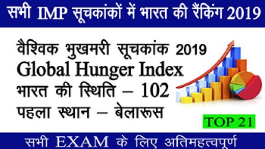India rank in various indexes 2019