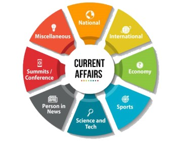 Topic Wise Current Affairs for Competitive Exams 2021
